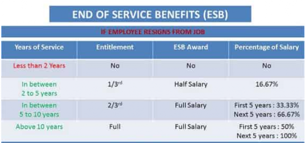 End of Service Benefit After Resignation From Company